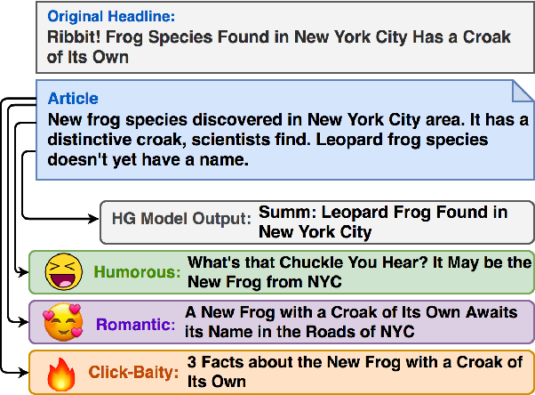 Figure 1 for Hooks in the Headline: Learning to Generate Headlines with Controlled Styles