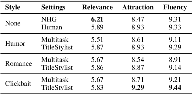 Figure 4 for Hooks in the Headline: Learning to Generate Headlines with Controlled Styles