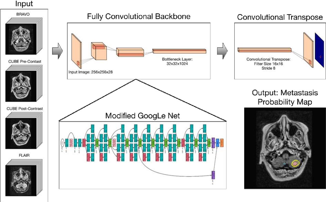 Figure 2 for Deep Learning Enables Automatic Detection and Segmentation of Brain Metastases on Multi-Sequence MRI