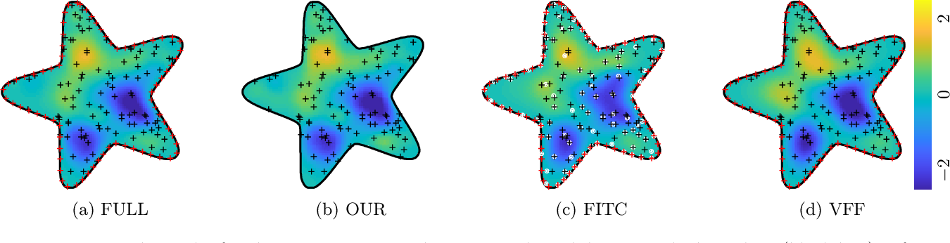 Figure 3 for Know Your Boundaries: Constraining Gaussian Processes by Variational Harmonic Features
