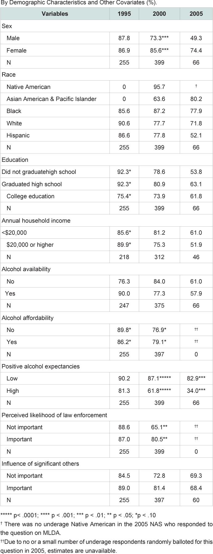 PDF] Controlling Underage Drinking: Fear of Law Enforcement