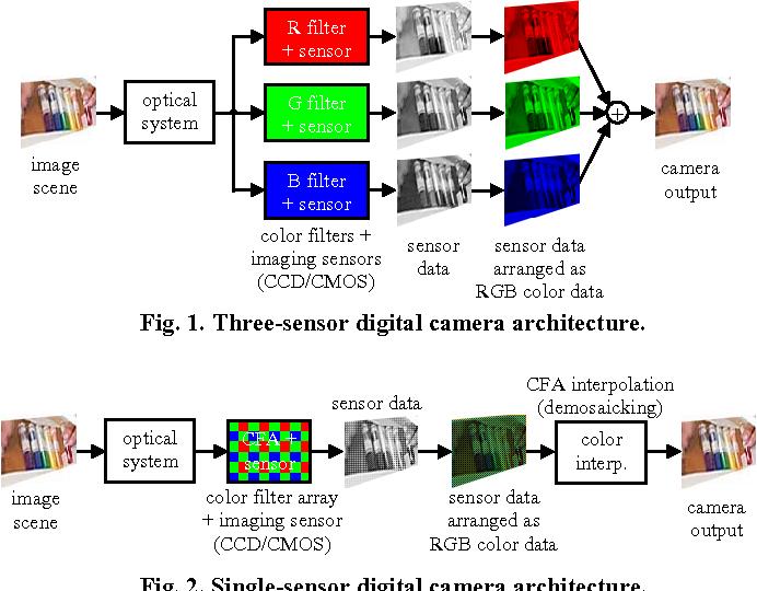 Fig. 1. Three-sensor digital camera architecture.