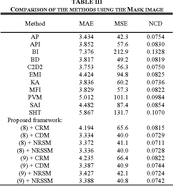 TABLE III COMPARISON OF THE METHODS USING THE MASK IMAGE