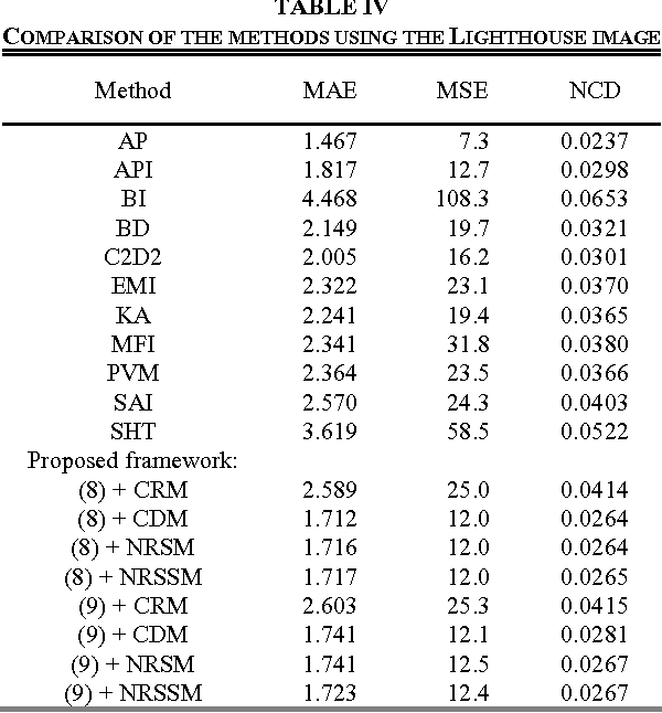 TABLE IV COMPARISON OF THE METHODS USING THE LIGHTHOUSE IMAGE