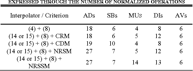 TABLE V COMPUTATIONAL COMPLEXITY OF THE PROPOSED FRAMEWORK EXPRESSED THROUGH THE NUMBER OF NORMALIZED OPERATIONS