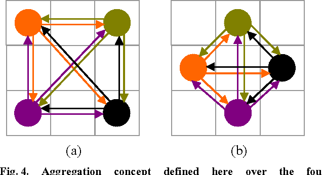 Fig. 4. Aggregation concept defined here over the fourneighborhoods: (a) rectangular lattice, (b) quincunx lattice.
