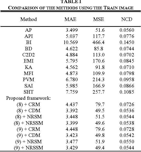 TABLE I COMPARISON OF THE METHODS USING THE TRAIN IMAGE