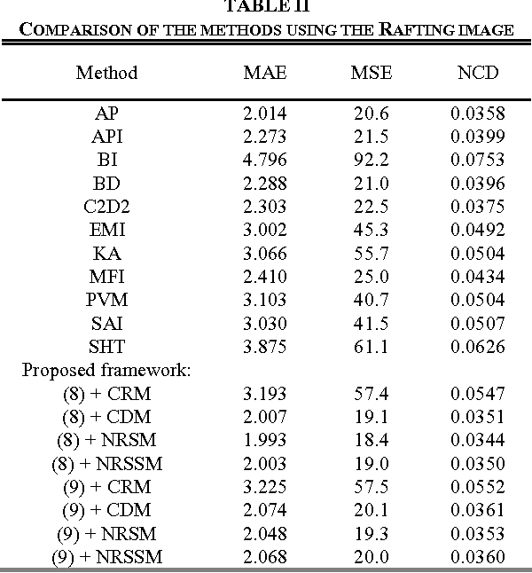 TABLE II COMPARISON OF THE METHODS USING THE RAFTING IMAGE