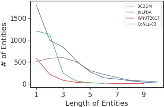 Figure 1 for Regularizing Models via Pointwise Mutual Information for Named Entity Recognition