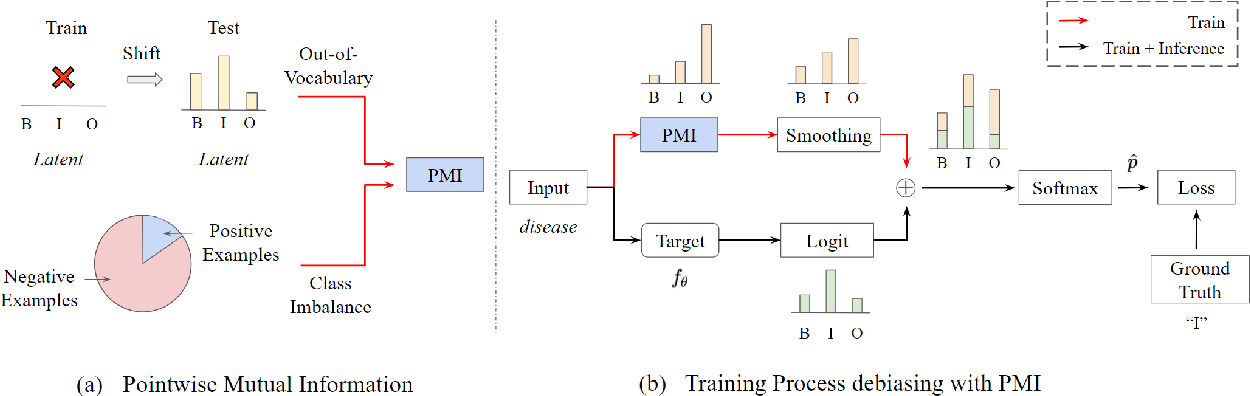 Figure 3 for Regularizing Models via Pointwise Mutual Information for Named Entity Recognition