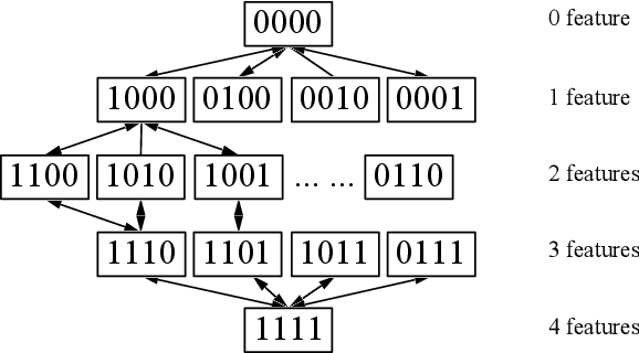 Figure 2 for Identification of relevant diffusion MRI metrics impacting cognitive functions using a novel feature selection method