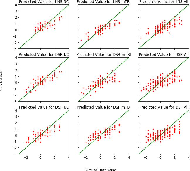 Figure 4 for Identification of relevant diffusion MRI metrics impacting cognitive functions using a novel feature selection method