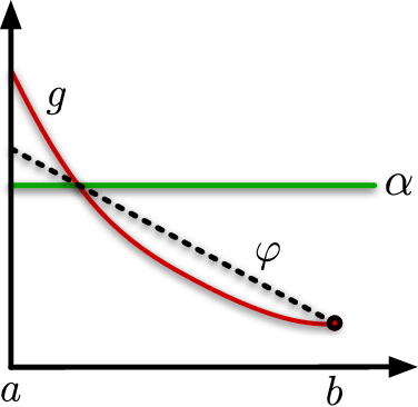Figure 1 for Minimax Regret for Bandit Convex Optimisation of Ridge Functions