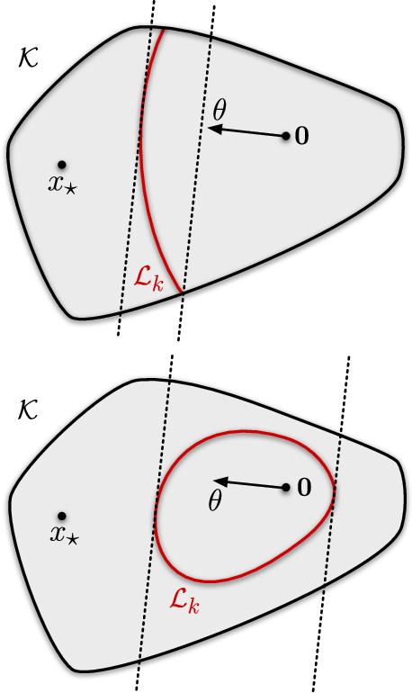Figure 2 for Minimax Regret for Bandit Convex Optimisation of Ridge Functions
