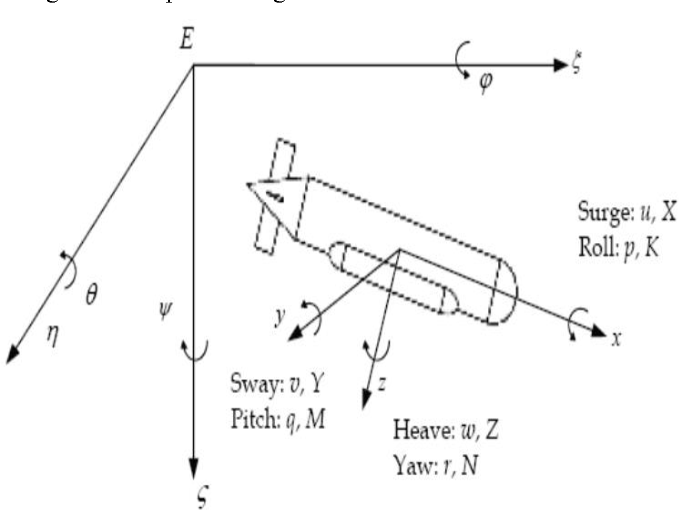 Proposed Encryption Method Of Quadcopters Video Transmitted To