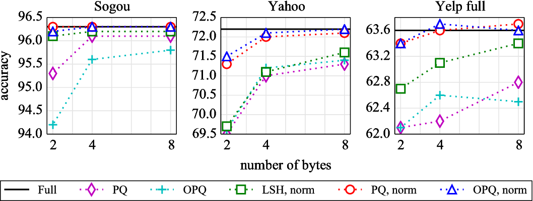 Figure 1 for FastText.zip: Compressing text classification models