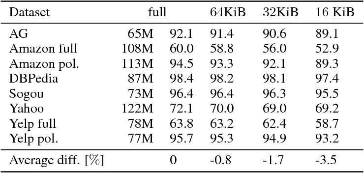 Figure 4 for FastText.zip: Compressing text classification models