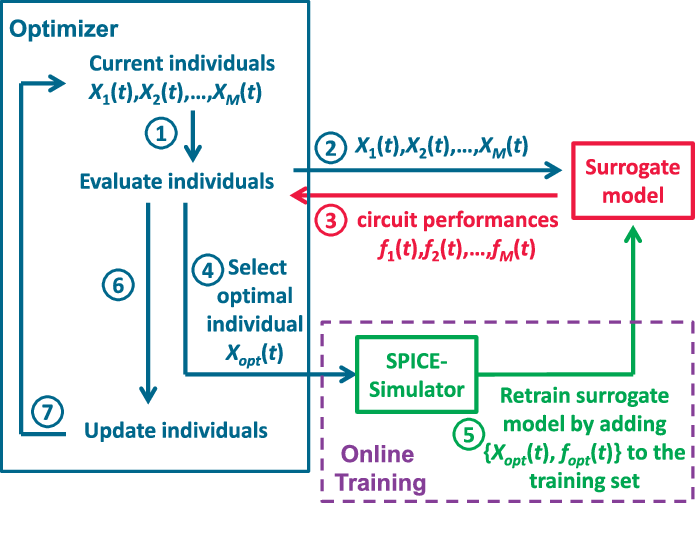 An Efficient SRAM Yield Analysis and Optimization Method