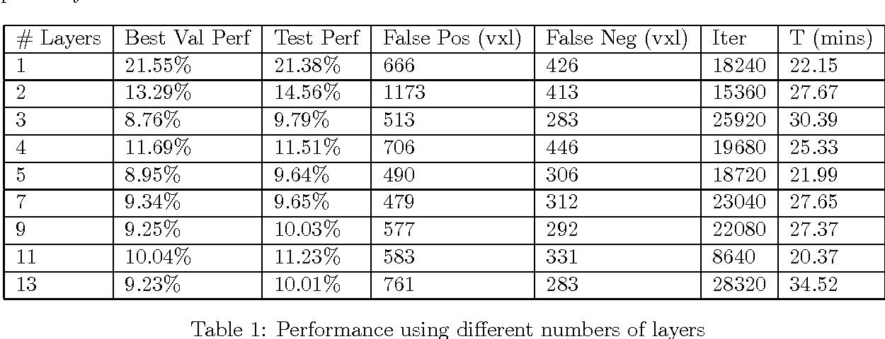 Figure 2 for Deep Learning for Medical Image Segmentation