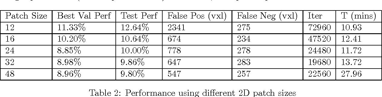 Figure 4 for Deep Learning for Medical Image Segmentation
