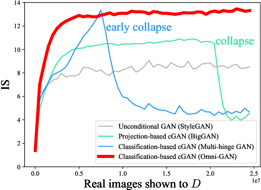 Figure 1 for Omni-GAN: On the Secrets of cGANs and Beyond