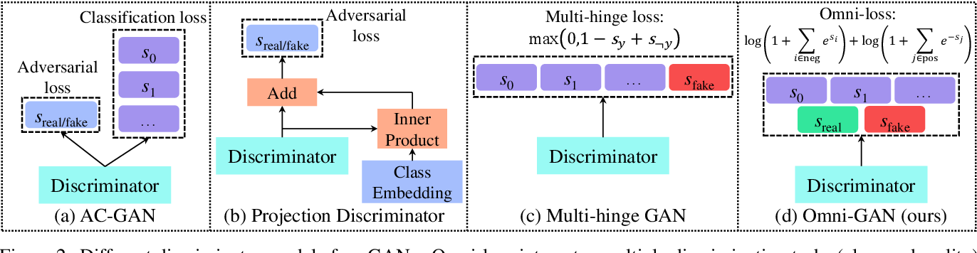 Figure 3 for Omni-GAN: On the Secrets of cGANs and Beyond
