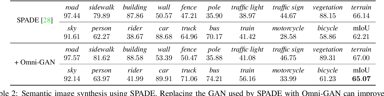 Figure 4 for Omni-GAN: On the Secrets of cGANs and Beyond