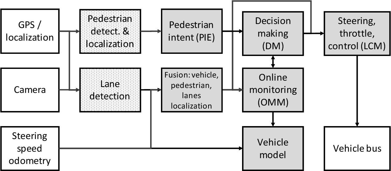 Figure 1 for Online monitoring for safe pedestrian-vehicle interactions