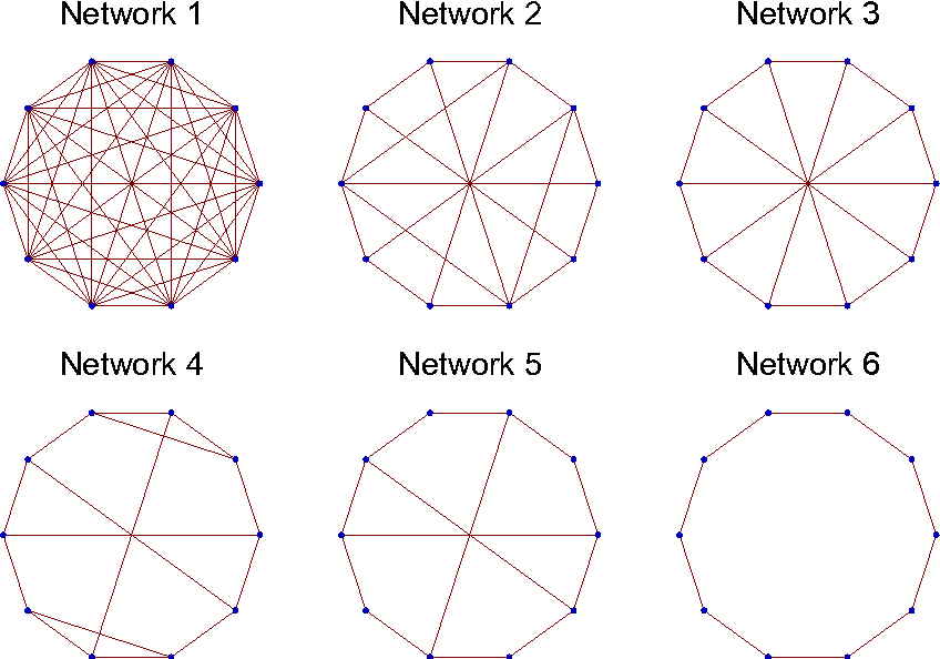 Figure 1 for Spectral Modes of Network Dynamics Reveal Increased Informational Complexity Near Criticality