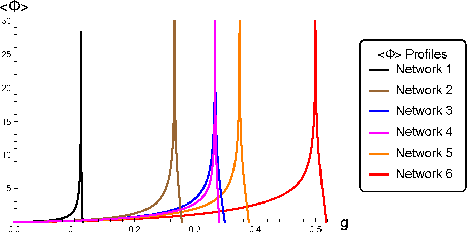 Figure 3 for Spectral Modes of Network Dynamics Reveal Increased Informational Complexity Near Criticality