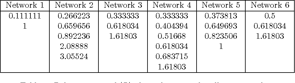 Figure 2 for Spectral Modes of Network Dynamics Reveal Increased Informational Complexity Near Criticality