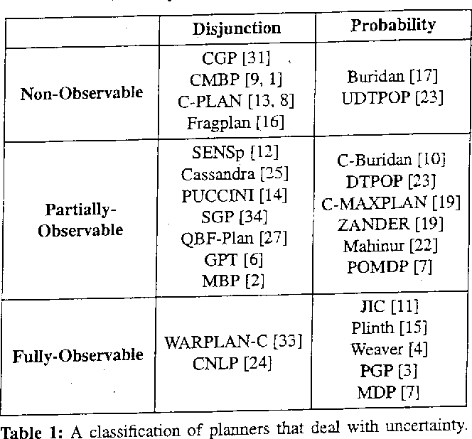 Figure 1 for Planning under Continuous Time and Resource Uncertainty: A Challenge for AI