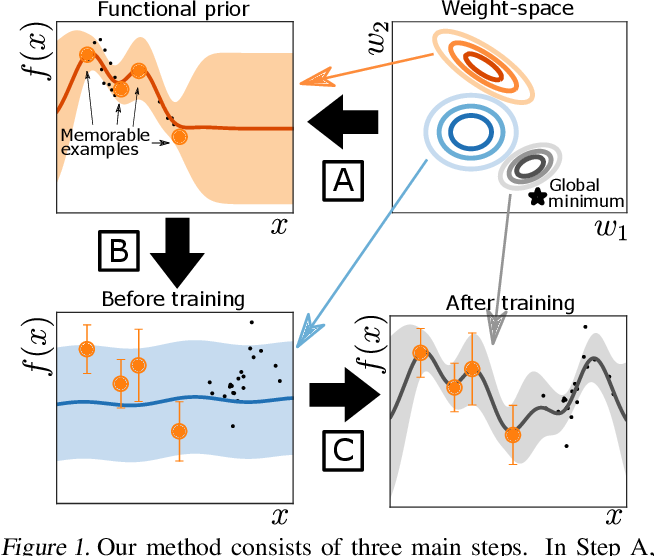 Figure 1 for Continual Deep Learning by Functional Regularisation of Memorable Past