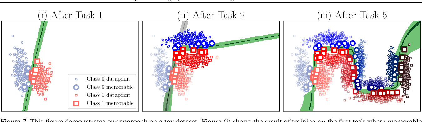 Figure 3 for Continual Deep Learning by Functional Regularisation of Memorable Past
