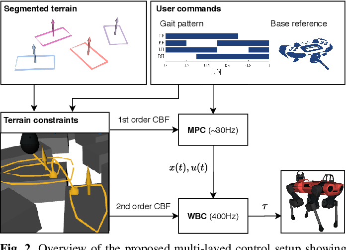 Figure 2 for Multi-Layered Safety for Legged Robots via Control Barrier Functions and Model Predictive Control