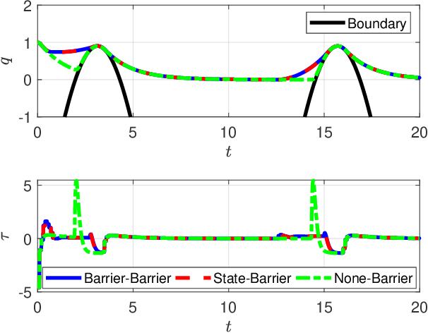 Figure 3 for Multi-Layered Safety for Legged Robots via Control Barrier Functions and Model Predictive Control