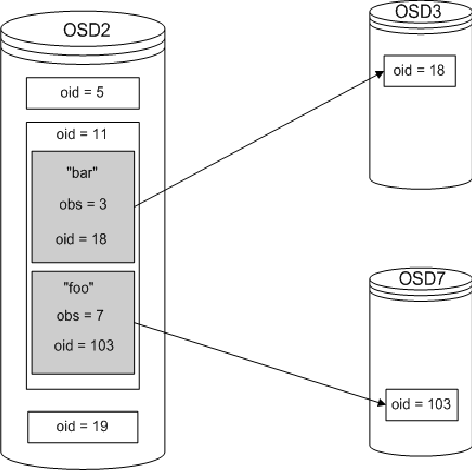 Figure 1 from zFS - A Scalable Distributed File System Using
