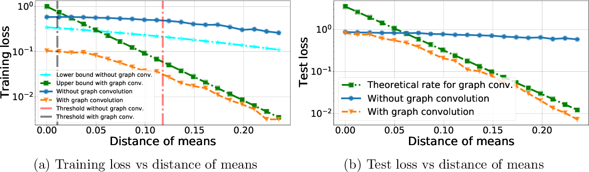 Figure 1 for Graph Convolution for Semi-Supervised Classification: Improved Linear Separability and Out-of-Distribution Generalization