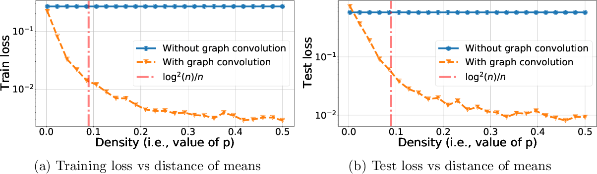 Figure 3 for Graph Convolution for Semi-Supervised Classification: Improved Linear Separability and Out-of-Distribution Generalization