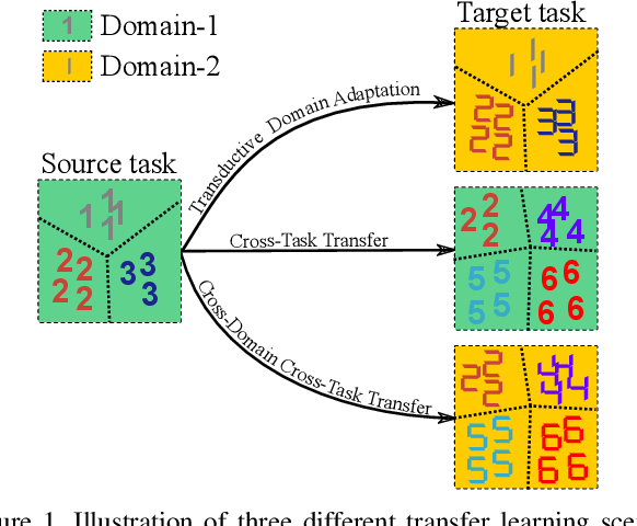 Figure 1 for OTCE: A Transferability Metric for Cross-Domain Cross-Task Representations