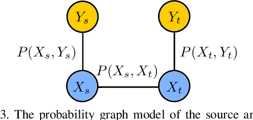 Figure 4 for OTCE: A Transferability Metric for Cross-Domain Cross-Task Representations