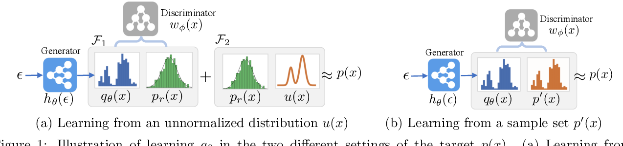Figure 1 for Adversarial Learning of a Sampler Based on an Unnormalized Distribution