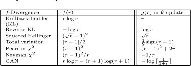 Figure 2 for Adversarial Learning of a Sampler Based on an Unnormalized Distribution