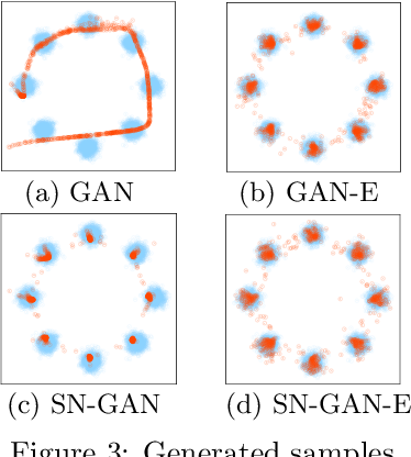 Figure 4 for Adversarial Learning of a Sampler Based on an Unnormalized Distribution