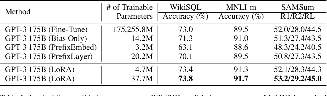 Figure 1 for LoRA: Low-Rank Adaptation of Large Language Models