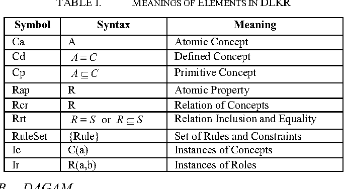 Table I from Description Logic and Subject Attribute Based