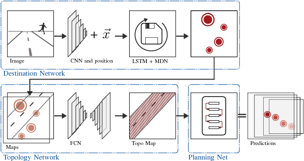 Figure 1 for Pedestrian Prediction by Planning using Deep Neural Networks