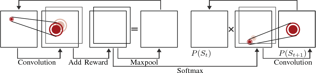 Figure 2 for Pedestrian Prediction by Planning using Deep Neural Networks