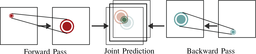 Figure 3 for Pedestrian Prediction by Planning using Deep Neural Networks
