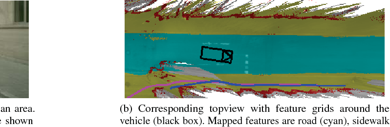 Figure 4 for Pedestrian Prediction by Planning using Deep Neural Networks
